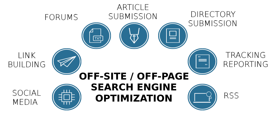 What is SEO? If not then read the full guide of SEO Beginner to advance